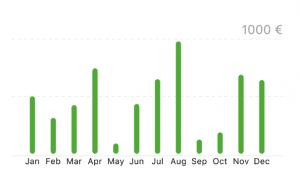 graphe SVG