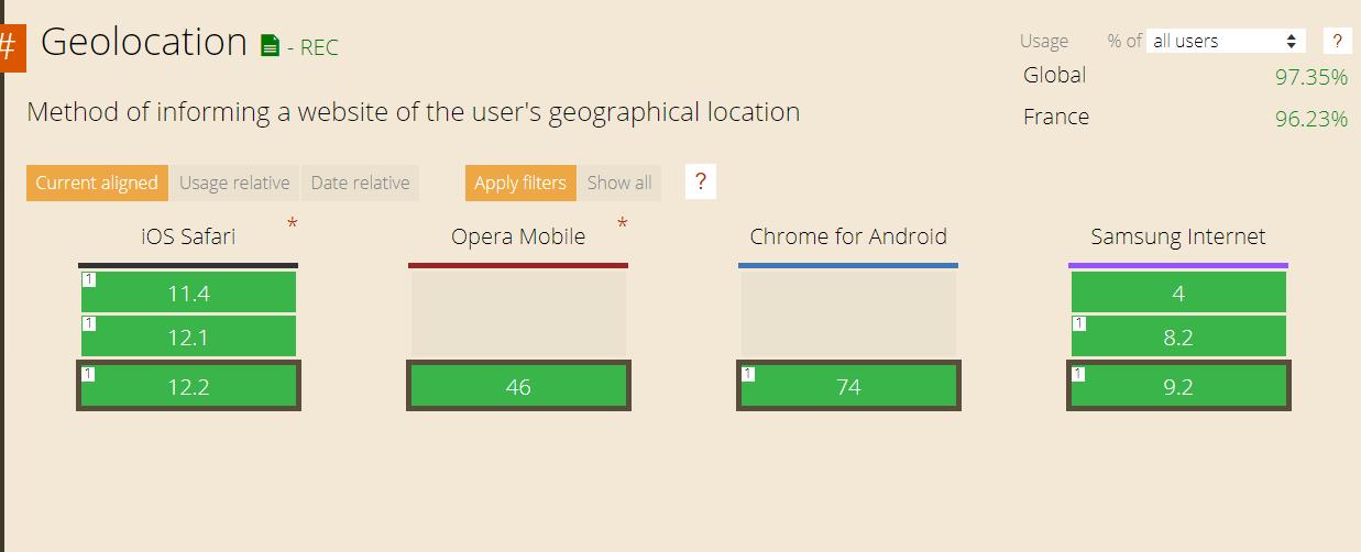 gestion de la géolocalisation par navigateur