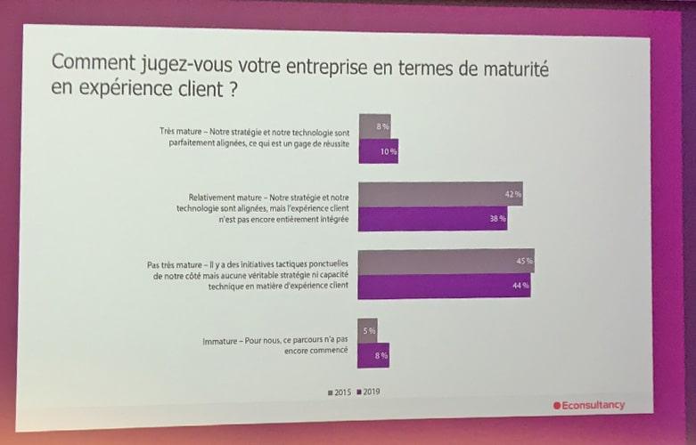 stats expérience client