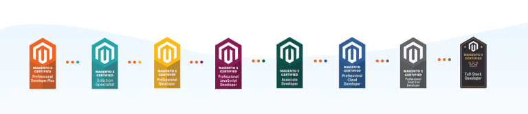 Les certifications Magento