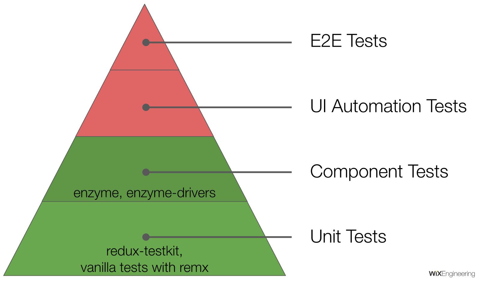 livraison tests automatisés