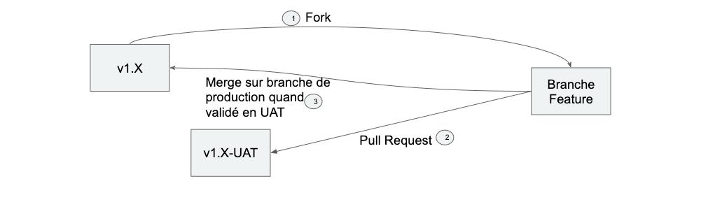 Gitflow sur projet mobile