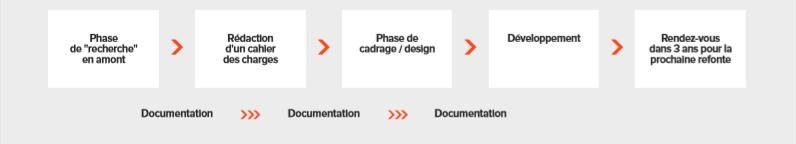 Le lean UX - les étapes de la construction d'un projet digital