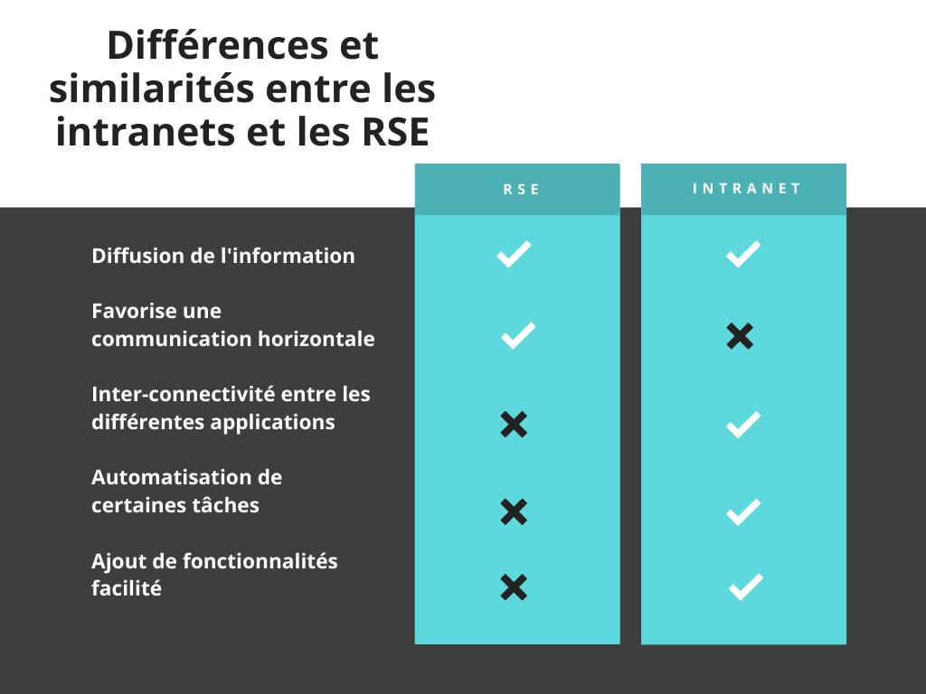 La différence entre un intranet et un RSA