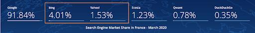 La répartition des parts de marché entre les différents navigateurs en France association