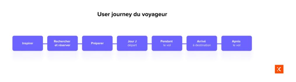 User journey du voyageur