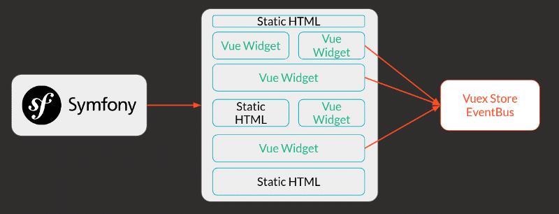 Intégration de widgets dans une application Symfony