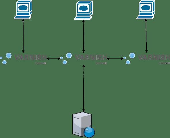 Varnish cache distribution
