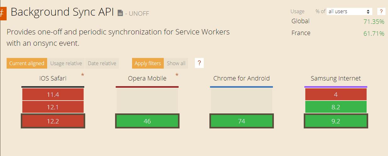 Background Sync API par navigateur