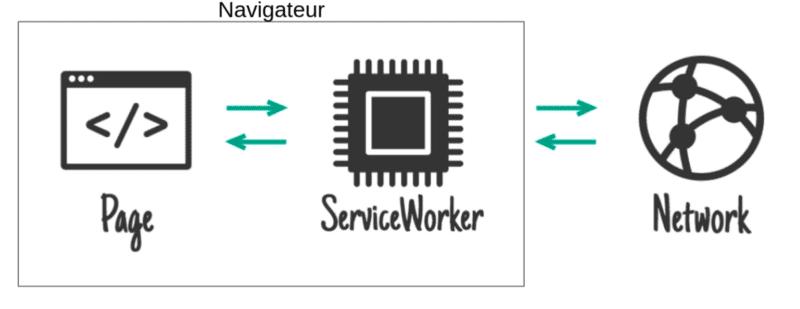 PWA - schema service worker