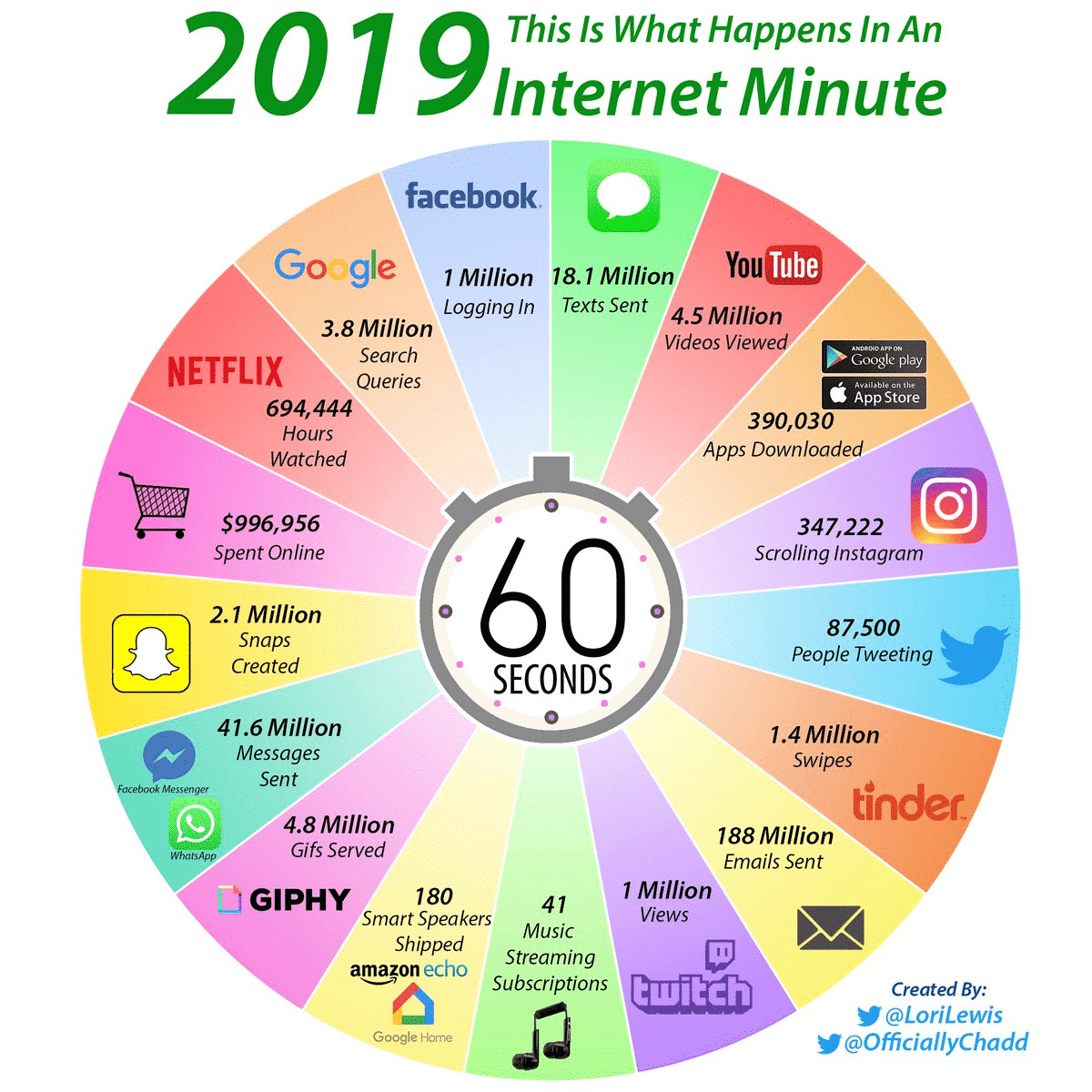 diagramme internet