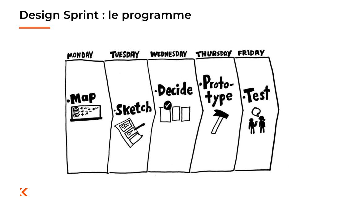 Le programme Design Sprint