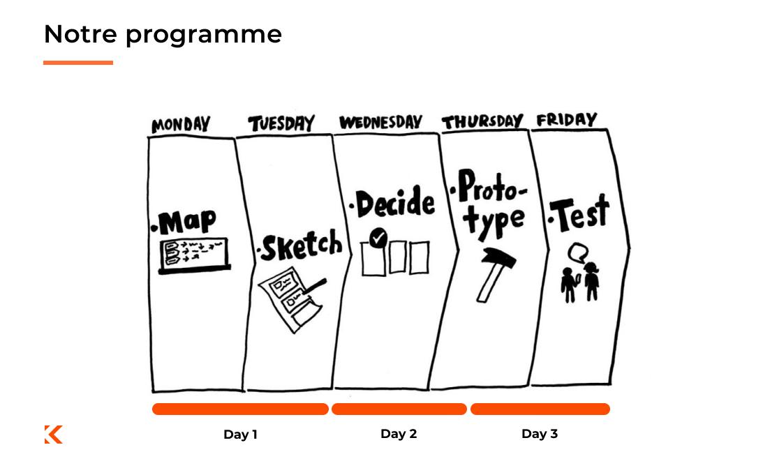 notre programme Design Sprint