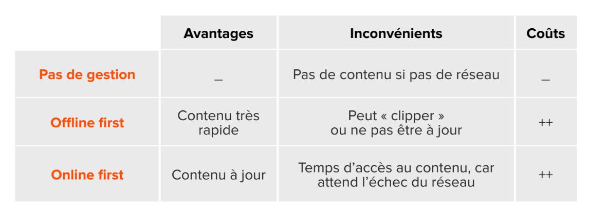 React Native : contenu offline / online