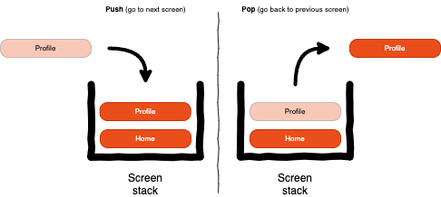 React Navigation-Navigate with ease