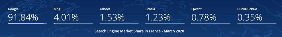 La répartition des parts de marché entre les différents navigateurs en France