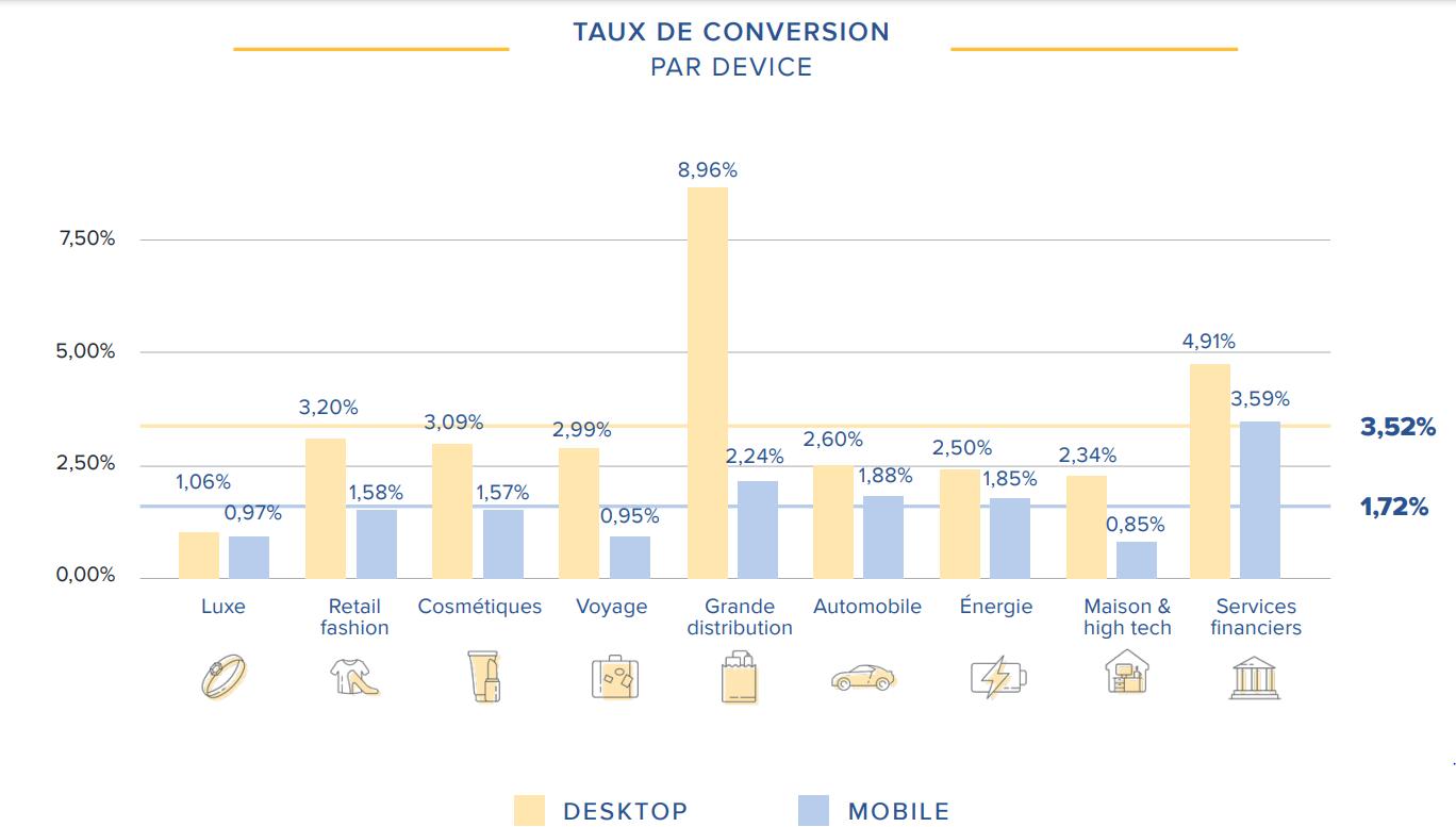 taux de conversion par secteur et device
